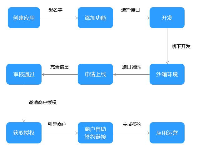 创建应用1.png